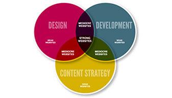 corporate content design